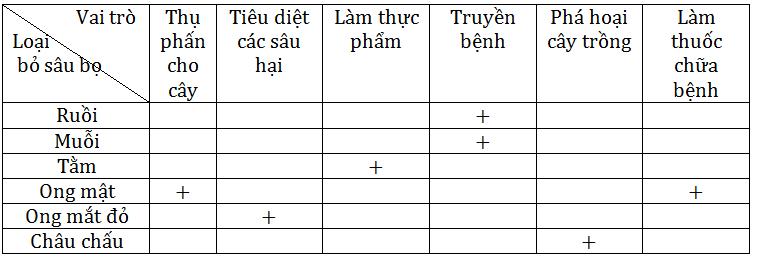Giải bài 3 trang 94 sgk Sinh 7   Để học tốt Sinh 7